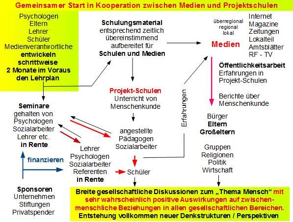 Grafik-Menschenkunde-Kooperation-Schulung2