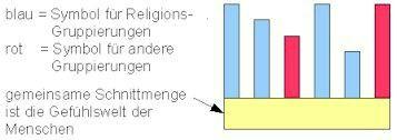 Schnittmenge-Grafik