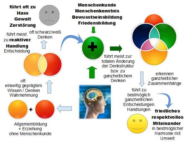 grafik-ergaenzung-menschenkunde3